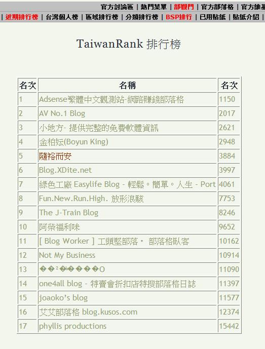 我們排名台灣部落格第五名,是何德何能啦?